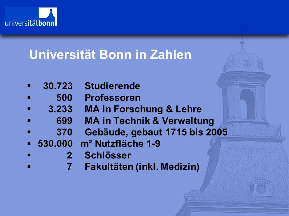 Universität Bonn in Zahlen  30.723 Studierende  500Professoren  3.233 MA in Forschung & Lehre  699 MA in Technik & Verwaltung  370 Gebäude, gebaut 1715 bis 2005  530.000 m² Nutzfläche 1-9  2Schlösser  7Fakultäten (inkl.