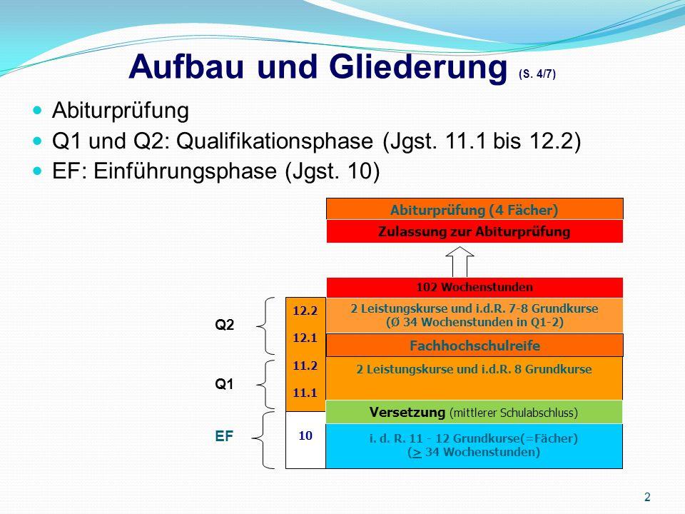 Aufbau und Gliederung (S. 4/7) Abiturprüfung Q1 und Q2: Qualifikationsphase (Jgst.