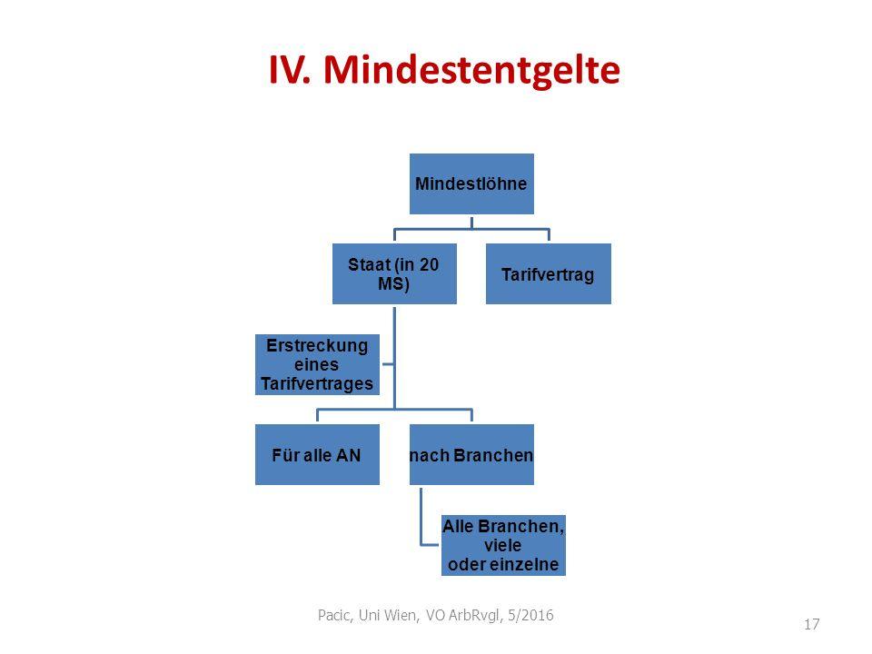 IV. Mindestentgelte Pacic, Uni Wien, VO ArbRvgl, 5/2016 17 Mindestlöhne Staat (in 20 MS) Für alle ANnach Branchen Alle Branchen, viele oder einzelne E