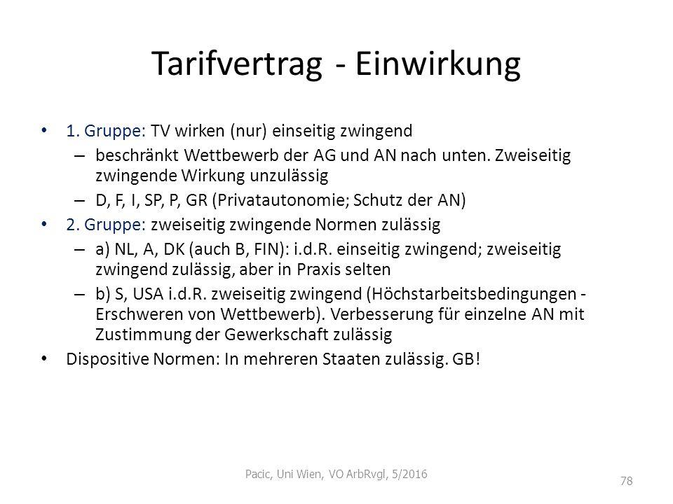 Tarifvertrag - Einwirkung 1. Gruppe: TV wirken (nur) einseitig zwingend – beschränkt Wettbewerb der AG und AN nach unten. Zweiseitig zwingende Wirkung