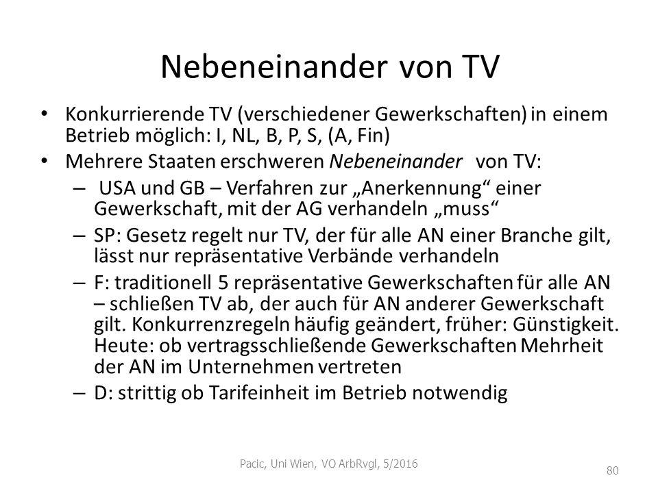 Nebeneinander von TV Konkurrierende TV (verschiedener Gewerkschaften) in einem Betrieb möglich: I, NL, B, P, S, (A, Fin) Mehrere Staaten erschweren Ne