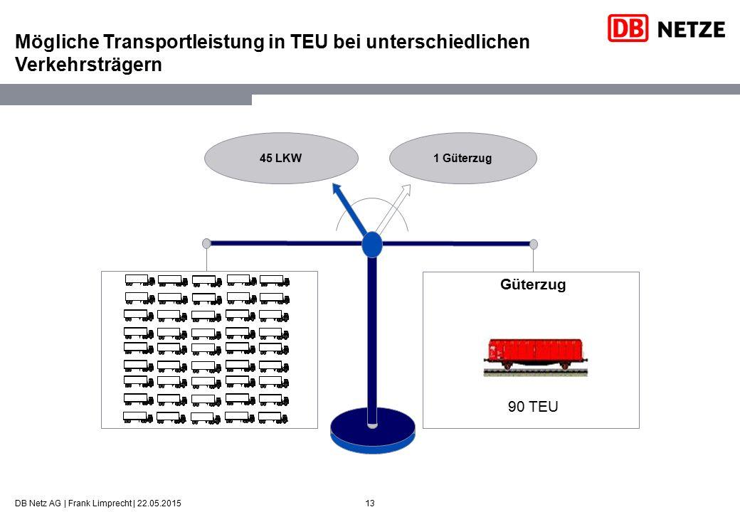 13 Mögliche Transportleistung in TEU bei unterschiedlichen Verkehrsträgern 45 LKW1 Güterzug Güterzug 90 TEU DB Netz AG | Frank Limprecht | 22.05.2015