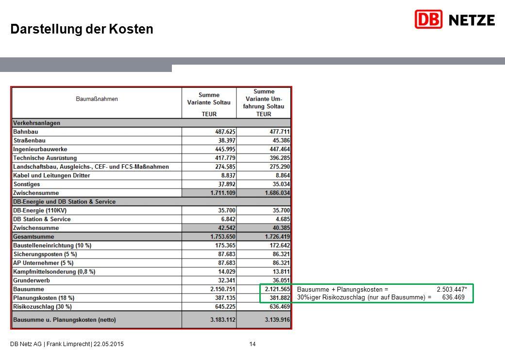 Darstellung der Kosten Beispiel: SGV-Y (Umfahrung Soltau) Die MBS wirft als Kosten die Summe aus Bausumme, Planungskosten und dem Risikoaufschlag auf die Bausumme aus.