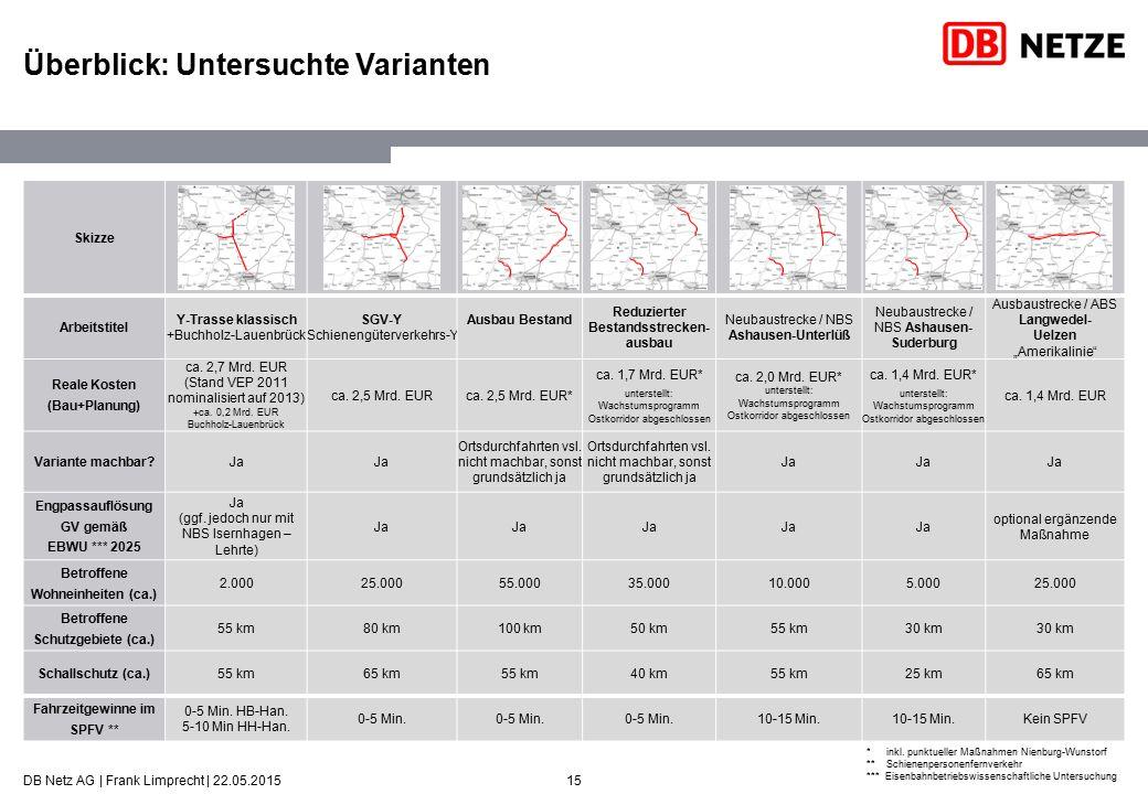 15 Überblick: Untersuchte Varianten Skizze Arbeitstitel Y-Trasse klassisch +Buchholz-Lauenbrück SGV-Y Schienengüterverkehrs-Y Ausbau Bestand Reduziert
