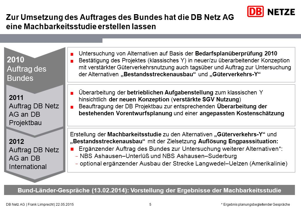 2010Auftrag desBundes Zur Umsetzung des Auftrages des Bundes hat die DB Netz AG eine Machbarkeitsstudie erstellen lassen 5 Untersuchung von Alternativ