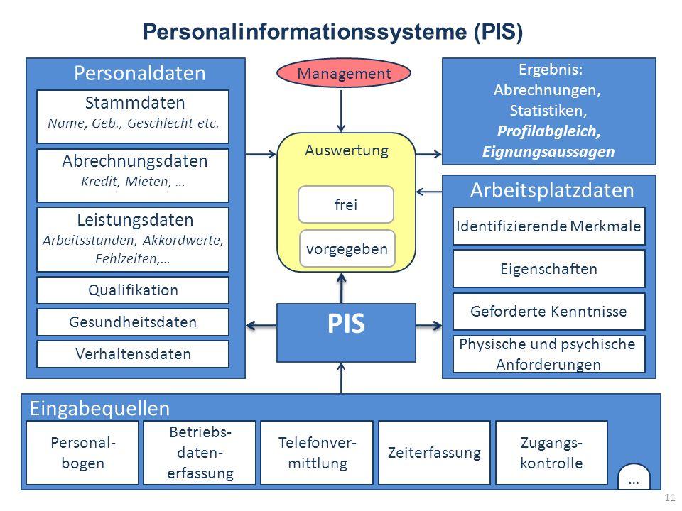 11 Personalinformationssysteme (PIS) Personaldaten Ergebnis: Abrechnungen, Statistiken, Profilabgleich, Eignungsaussagen Arbeitsplatzdaten Eingabequellen Stammdaten Name, Geb., Geschlecht etc.