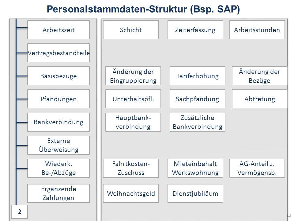 Personalstammdaten-Struktur (Bsp.