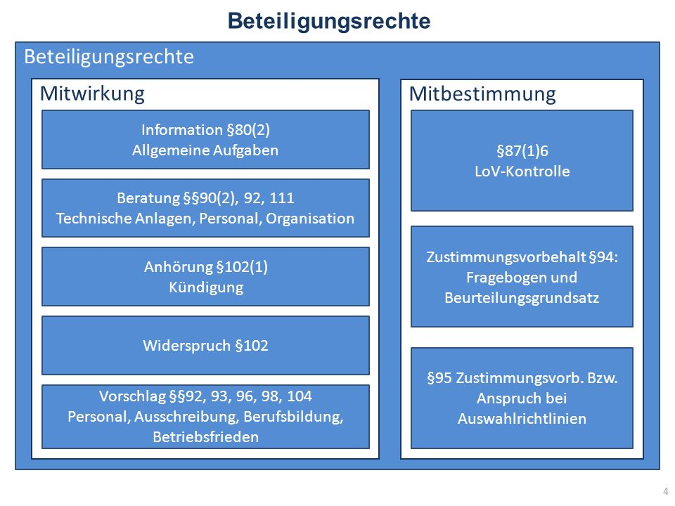 Beteiligungsrechte 4 Mitwirkung Mitbestimmung Information §80(2) Allgemeine Aufgaben Beratung §§90(2), 92, 111 Technische Anlagen, Personal, Organisation Anhörung §102(1) Kündigung Widerspruch §102 Vorschlag §§92, 93, 96, 98, 104 Personal, Ausschreibung, Berufsbildung, Betriebsfrieden §87(1)6 LoV-Kontrolle Zustimmungsvorbehalt §94: Fragebogen und Beurteilungsgrundsatz §95 Zustimmungsvorb.