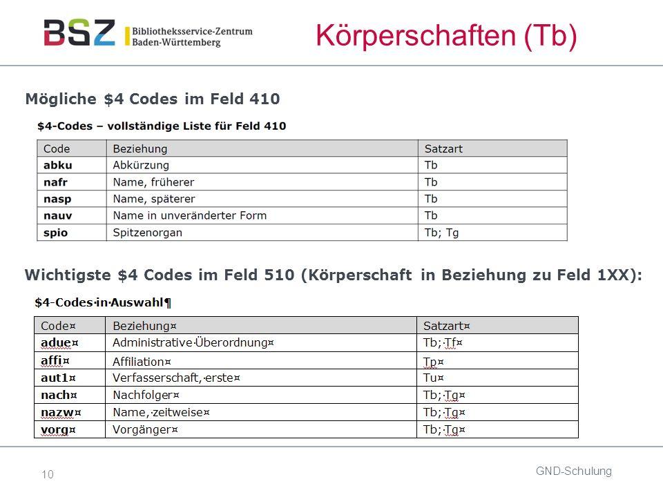 10 Mögliche $4 Codes im Feld 410 GND-Schulung Wichtigste $4 Codes im Feld 510 (Körperschaft in Beziehung zu Feld 1XX): Körperschaften (Tb)