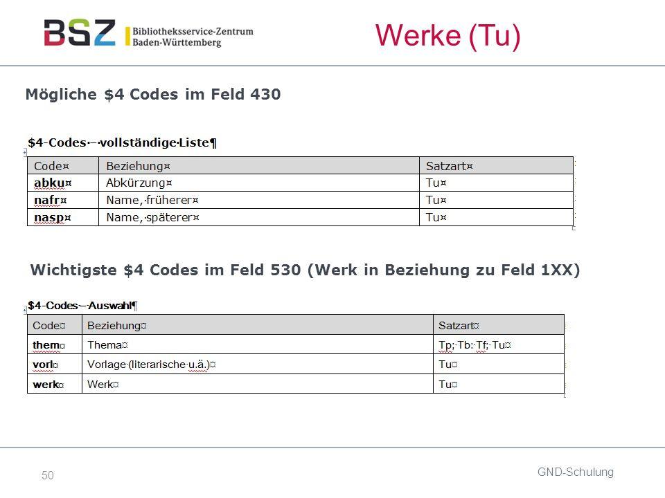 50 Mögliche $4 Codes im Feld 430 GND-Schulung Wichtigste $4 Codes im Feld 530 (Werk in Beziehung zu Feld 1XX) Werke (Tu)