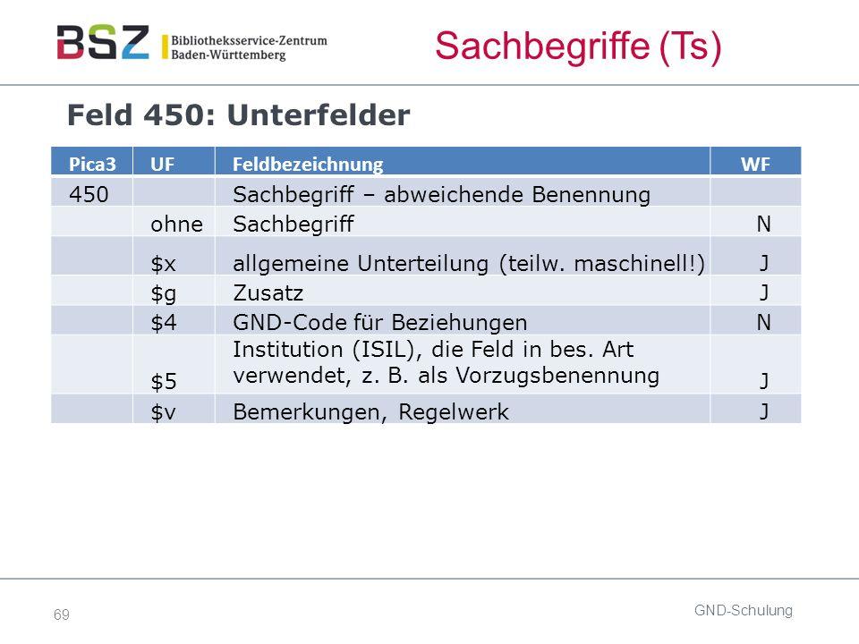69 GND-Schulung Pica3UFFeldbezeichnungWF 450Sachbegriff – abweichende Benennung ohneSachbegriffN $xallgemeine Unterteilung (teilw.