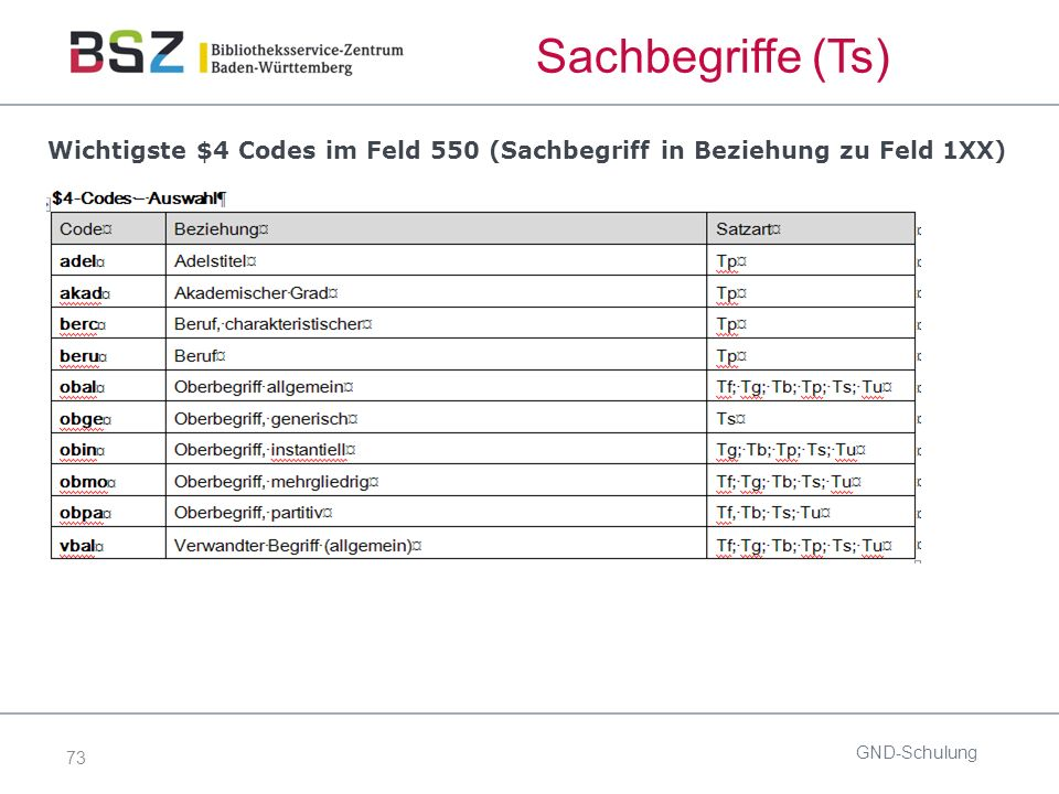 73 GND-Schulung Wichtigste $4 Codes im Feld 550 (Sachbegriff in Beziehung zu Feld 1XX) Sachbegriffe (Ts)