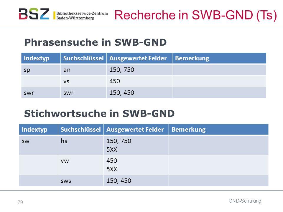 79 Recherche in SWB-GND (Ts) Phrasensuche in SWB-GND GND-Schulung IndextypSuchschlüsselAusgewertet FelderBemerkung span150, 750 vs450 swr 150, 450 Stichwortsuche in SWB-GND IndextypSuchschlüsselAusgewertet FelderBemerkung swhs150, 750 5XX vw450 5XX sws150, 450