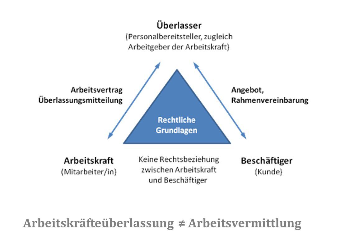 Arbeitskräfteüberlassung ≠ Arbeitsvermittlung