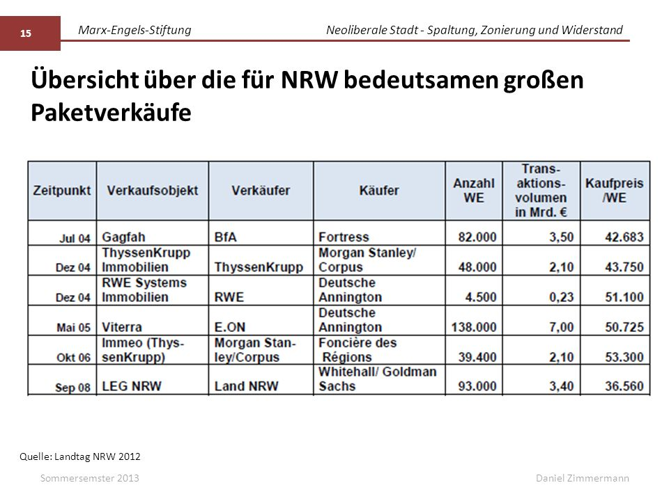 Marx-Engels-StiftungNeoliberale Stadt - Spaltung, Zonierung und Widerstand Daniel Zimmermann Übersicht über die für NRW bedeutsamen großen Paketverkäu
