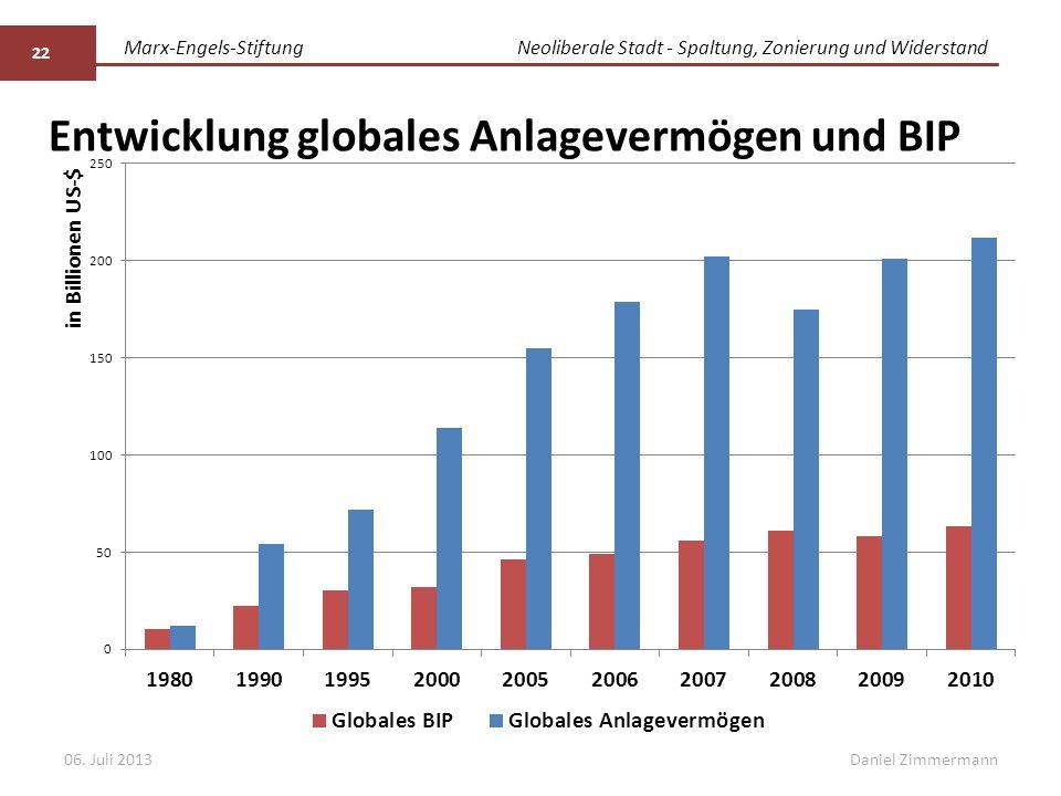 Marx-Engels-StiftungNeoliberale Stadt - Spaltung, Zonierung und Widerstand Daniel Zimmermann Entwicklung globales Anlagevermögen und BIP 06. Juli 2013