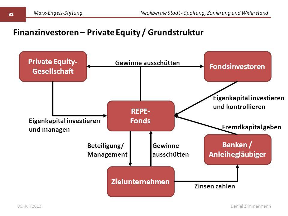 Marx-Engels-StiftungNeoliberale Stadt - Spaltung, Zonierung und Widerstand Daniel Zimmermann 32 06. Juli 2013 Private Equity- Gesellschaft REPE- Fonds
