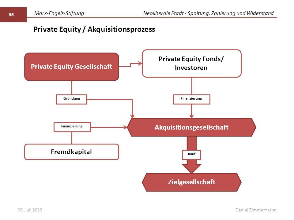 Marx-Engels-StiftungNeoliberale Stadt - Spaltung, Zonierung und Widerstand Daniel Zimmermann Private Equity / Akquisitionsprozess 35 Private Equity Fo