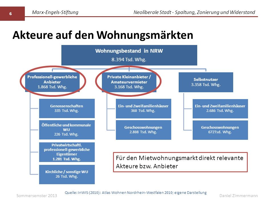 Marx-Engels-StiftungNeoliberale Stadt - Spaltung, Zonierung und Widerstand Daniel Zimmermann Akteure auf den Wohnungsmärkten Sommersemster 2013 6 Wohnungsbestand in NRW 8.394 Tsd.
