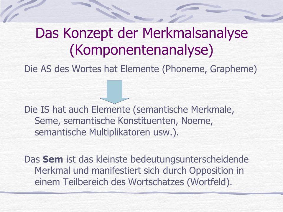 Das Konzept der Merkmalsanalyse (Komponentenanalyse) Die AS des Wortes hat Elemente (Phoneme, Grapheme) Die IS hat auch Elemente (semantische Merkmale, Seme, semantische Konstituenten, Noeme, semantische Multiplikatoren usw.).