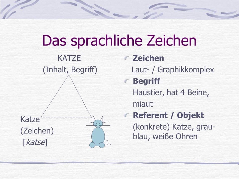 Das sprachliche Zeichen KATZE (Inhalt, Begriff) Katze (Zeichen) [katse] Zeichen Laut- / Graphikkomplex Begriff Haustier, hat 4 Beine, miaut Referent / Objekt (konkrete) Katze, grau- blau, weiße Ohren