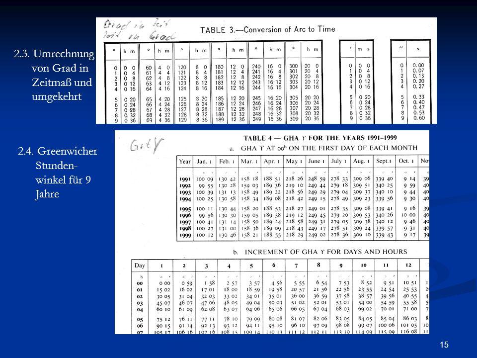 15 2.3. Umrechnung von Grad in Zeitmaß und umgekehrt 2.4. Greenwicher Stunden- winkel für 9 Jahre