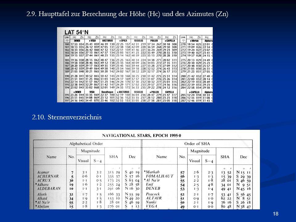 18 2.9. Haupttafel zur Berechnung der Höhe (Hc) und des Azimutes (Zn) 2.10. Sternenverzeichnis