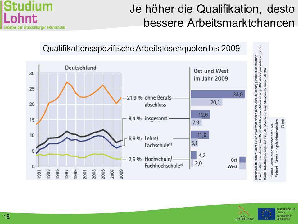 15 Qualifikationsspezifische Arbeitslosenquoten bis 2009 Je höher die Qualifikation, desto bessere Arbeitsmarktchancen