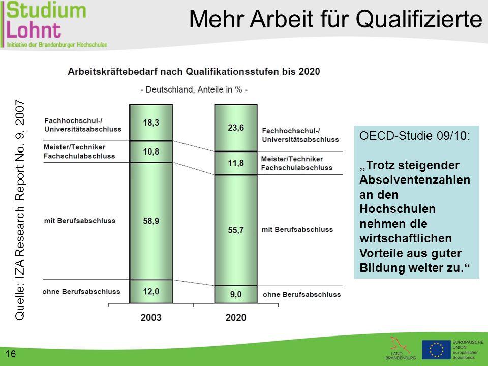 """Mehr Arbeit für Qualifizierte Quelle: IZA Research Report No. 9, 2007 OECD-Studie 09/10: """"Trotz steigender Absolventenzahlen an den Hochschulen nehmen"""