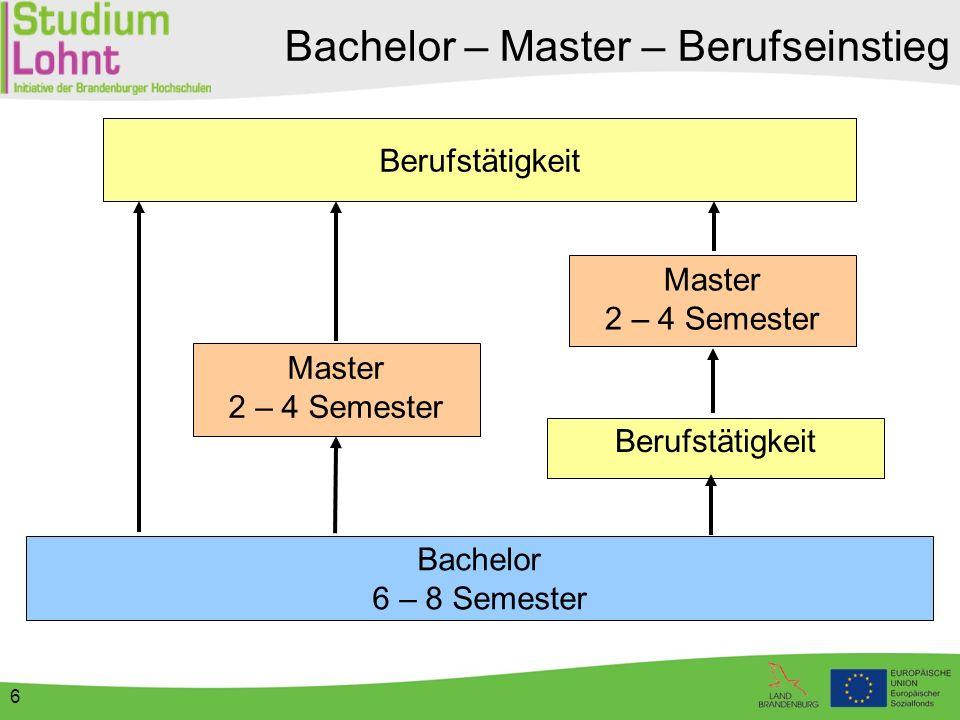 6 Bachelor – Master – Berufseinstieg Bachelor 6 – 8 Semester Master 2 – 4 Semester Berufstätigkeit Master 2 – 4 Semester