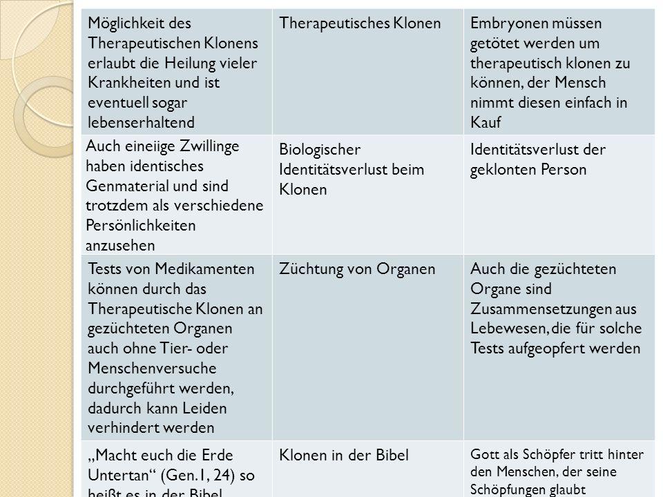 """Möglichkeit des Therapeutischen Klonens erlaubt die Heilung vieler Krankheiten und ist eventuell sogar lebenserhaltend Therapeutisches KlonenEmbryonen müssen getötet werden um therapeutisch klonen zu können, der Mensch nimmt diesen einfach in Kauf Auch eineiige Zwillinge haben identisches Genmaterial und sind trotzdem als verschiedene Persönlichkeiten anzusehen Biologischer Identitätsverlust beim Klonen Identitätsverlust der geklonten Person Tests von Medikamenten können durch das Therapeutische Klonen an gezüchteten Organen auch ohne Tier- oder Menschenversuche durchgeführt werden, dadurch kann Leiden verhindert werden Züchtung von OrganenAuch die gezüchteten Organe sind Zusammensetzungen aus Lebewesen, die für solche Tests aufgeopfert werden """"Macht euch die Erde Untertan (Gen.1, 24) so heißt es in der Bibel, gottgewolltes Handeln Klonen in der Bibel Gott als Schöpfer tritt hinter den Menschen, der seine Schöpfungen glaubt verbessern zu können, Menschen wollen sein wie Gott (Allmachts-Phantasie)"""