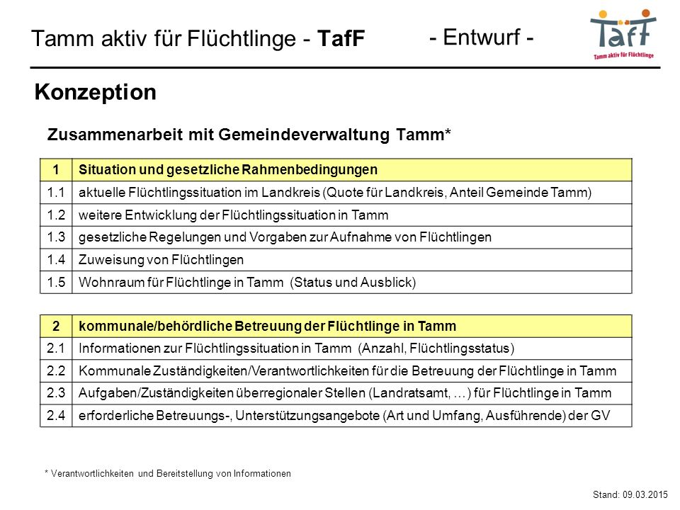 Tamm aktiv für Flüchtlinge - TafF Stand: 09.03.2015 Konzeption 1Situation und gesetzliche Rahmenbedingungen 1.1aktuelle Flüchtlingssituation im Landkreis (Quote für Landkreis, Anteil Gemeinde Tamm) 1.2weitere Entwicklung der Flüchtlingssituation in Tamm 1.3gesetzliche Regelungen und Vorgaben zur Aufnahme von Flüchtlingen 1.4Zuweisung von Flüchtlingen 1.5Wohnraum für Flüchtlinge in Tamm (Status und Ausblick) 2kommunale/behördliche Betreuung der Flüchtlinge in Tamm 2.1Informationen zur Flüchtlingssituation in Tamm (Anzahl, Flüchtlingsstatus) 2.2Kommunale Zuständigkeiten/Verantwortlichkeiten für die Betreuung der Flüchtlinge in Tamm 2.3Aufgaben/Zuständigkeiten überregionaler Stellen (Landratsamt, …) für Flüchtlinge in Tamm 2.4erforderliche Betreuungs-, Unterstützungsangebote (Art und Umfang, Ausführende) der GV Zusammenarbeit mit Gemeindeverwaltung Tamm* * Verantwortlichkeiten und Bereitstellung von Informationen - Entwurf -