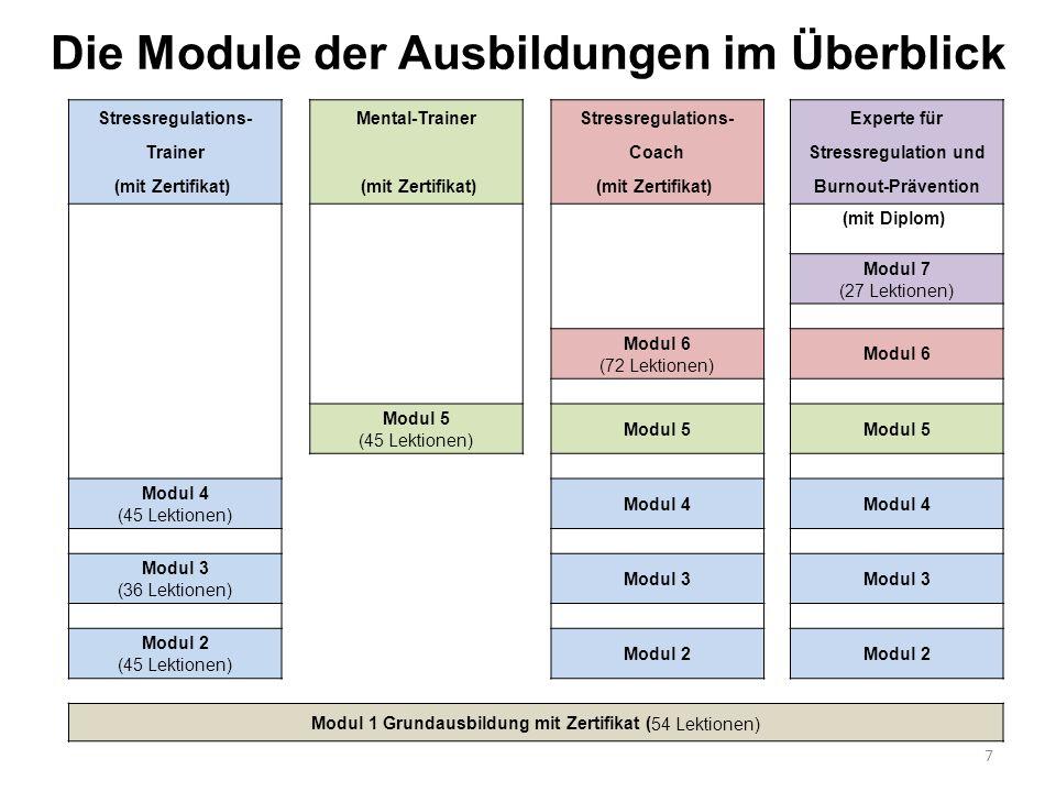 Die Module der Ausbildungen im Überblick 7 Stressregulations-Mental-TrainerStressregulations-Experte für Trainer CoachStressregulation und (mit Zertif