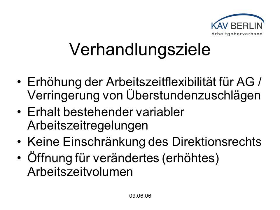 09.06.06 Verhandlungsziele Erhöhung der Arbeitszeitflexibilität für AG / Verringerung von Überstundenzuschlägen Erhalt bestehender variabler Arbeitszeitregelungen Keine Einschränkung des Direktionsrechts Öffnung für verändertes (erhöhtes) Arbeitszeitvolumen