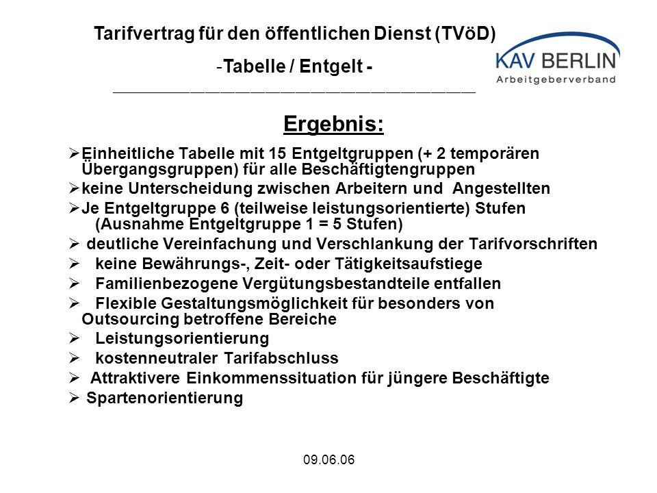 09.06.06 Betriebliche (systemische) Ausgestaltung Bei den kommunalen Arbeitgebern durch Betriebs- oder Dienstvereinbarung (Muster der VKA) Regelung in Protokollnotiz, dass die Beschäftigten auch bei fehlender Einigung über eine betriebliche Regelung nach bestimmter Frist eine Zahlung erhalten In der Entgeltrunde 2008 werden die Tarifvertragsparteien die Umsetzung des Leistungsentgelts analysieren und ggf.