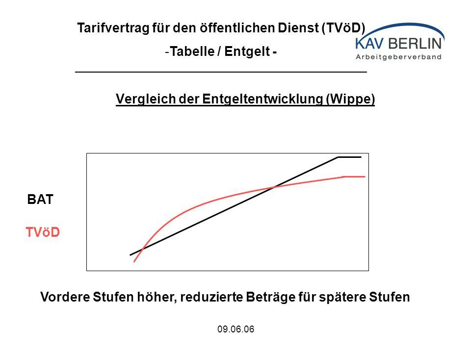 09.06.06 Ausnahmen vom Geltungsbereich Der TVöD gilt nicht für - geringfügig beschäftigte Arbeitnehmer im Sinne von § 8 Abs.