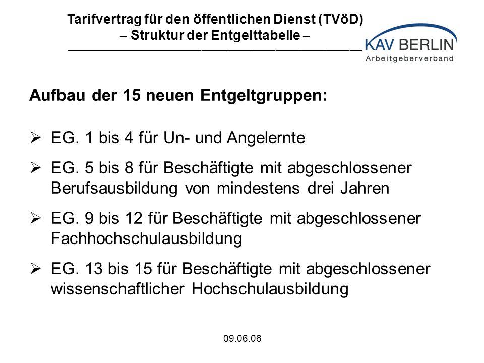 09.06.06 Aufbau der 15 neuen Entgeltgruppen:  EG.