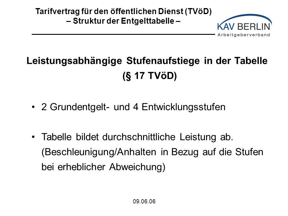 09.06.06 Leistungsabhängige Stufenaufstiege in der Tabelle (§ 17 TVöD) 2 Grundentgelt- und 4 Entwicklungsstufen Tabelle bildet durchschnittliche Leistung ab.