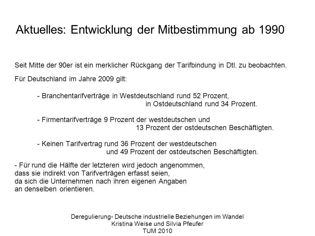Aktuelles: Entwicklung der Mitbestimmung ab 1990 Seit Mitte der 90er ist ein merklicher Rückgang der Tarifbindung in Dtl.