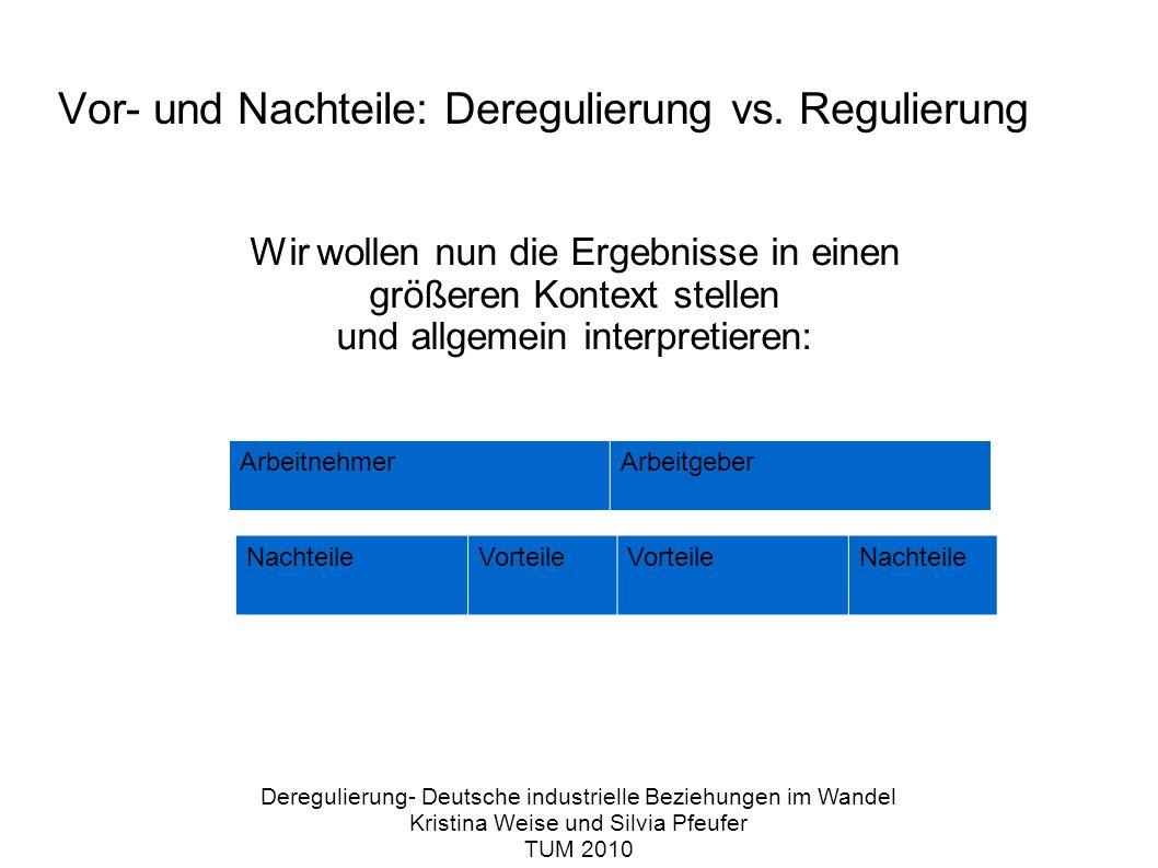 Vor- und Nachteile: Deregulierung vs.