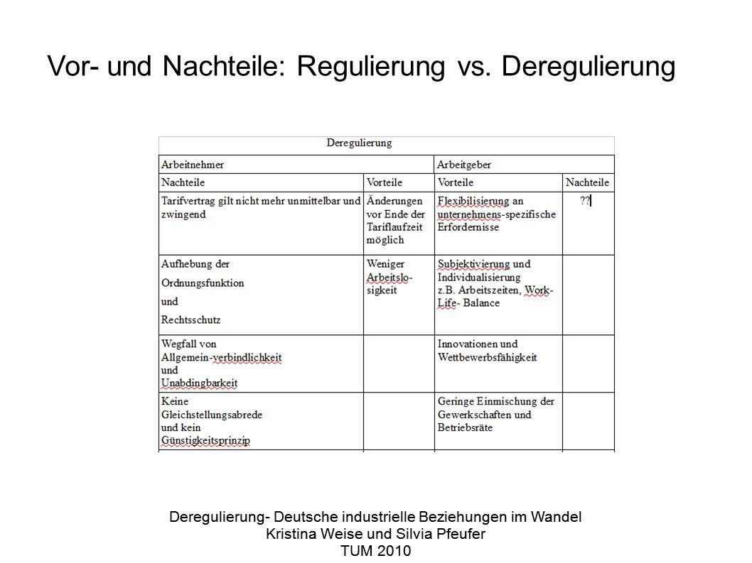 Deregulierung- Deutsche industrielle Beziehungen im Wandel Kristina Weise und Silvia Pfeufer TUM 2010 Deregulierung- Deutsche industrielle Beziehungen im Wandel Kristina Weise und Silvia Pfeufer TUM 2010 Vor- und Nachteile: Regulierung vs.