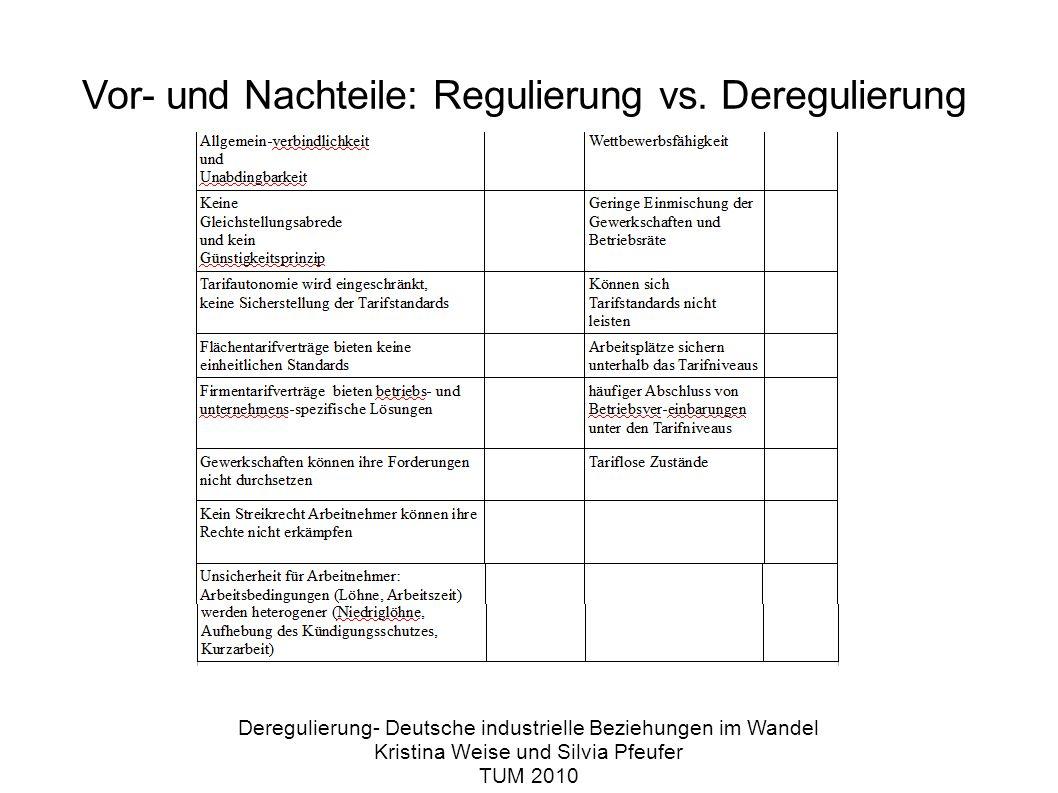 Deregulierung- Deutsche industrielle Beziehungen im Wandel Kristina Weise und Silvia Pfeufer TUM 2010 Vor- und Nachteile: Regulierung vs.