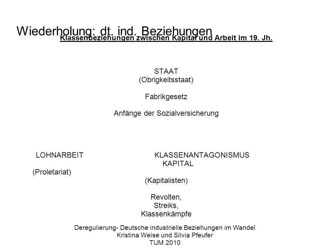 Wiederholung: dt. ind. Beziehungen Klassenbeziehungen zwischen Kapital und Arbeit im 19.