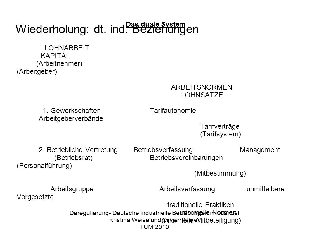 Rückblick: Gesellschaft im Wandel Deregulierung- Deutsche industrielle Beziehungen im Wandel Kristina Weise und Silvia Pfeufer TUM 2010 Schaut euch bitte das Schaubild an und überlegt in Partnerarbeit zu Zweiergruppen, wie sich die gezeigten Gesellschaftstypen zu folgenden sechs Merkmalen verändert haben: - Wirtschaftsform,- Epoche, - Soziale Unterschiede und soziale Mobilität- Familienzusammenleben - Vorherrschender Sektor- Technologien
