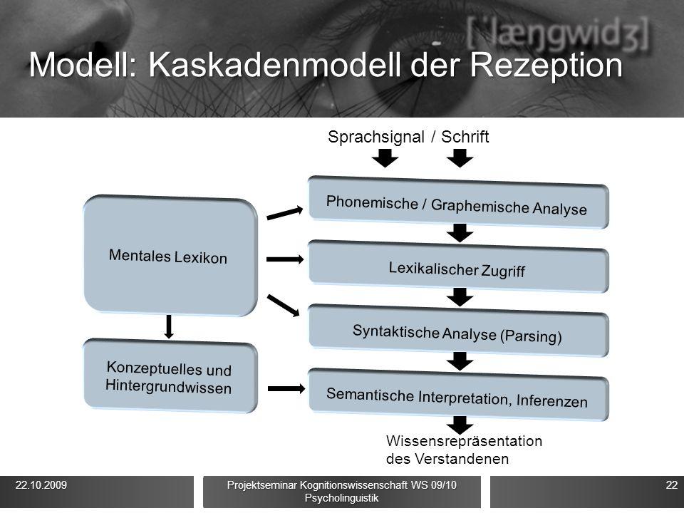 Modell: Kaskadenmodell der Rezeption 22.10.2009 22.10.2009 Projektseminar Kognitionswissenschaft WS 09/10 Psycholinguistik 22 Sprachsignal / Schrift W