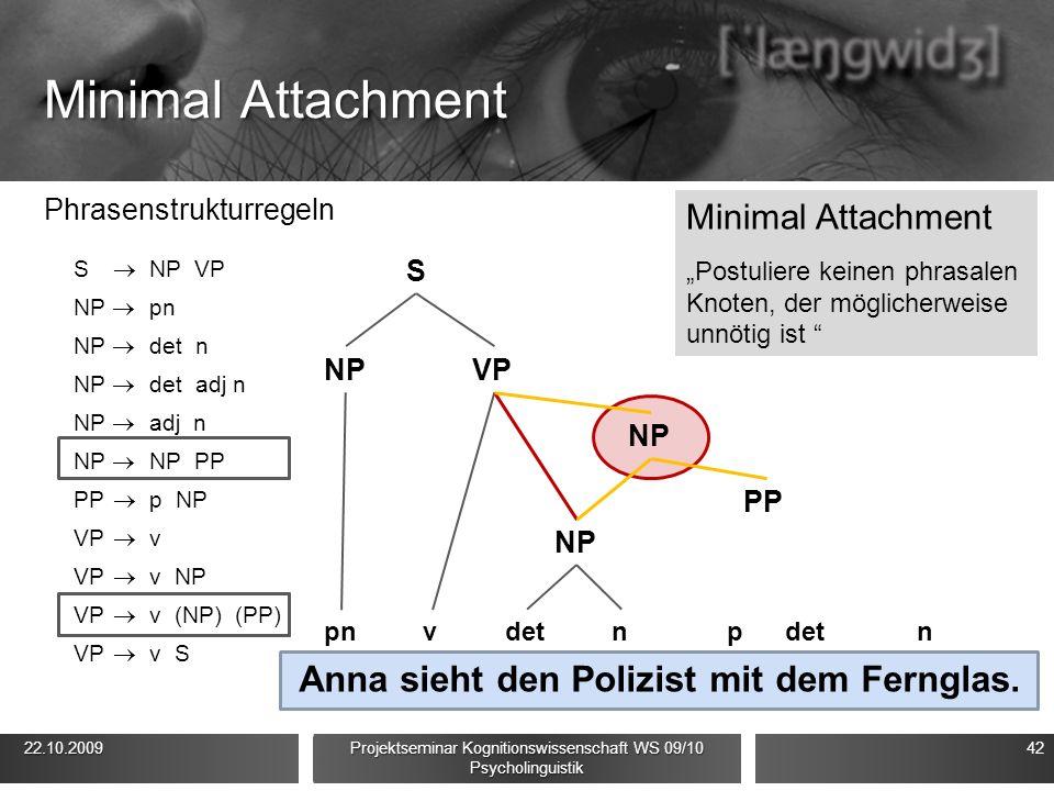 Minimal Attachment Phrasenstrukturregeln S  NP VP NP  pn NP  det n NP  det adj n NP  adj n NP  NP PP PP  p NP VP  v VP  v NP VP  v (NP) (PP) VP  v S 22.10.2009 22.10.2009 Projektseminar Kognitionswissenschaft WS 09/10 Psycholinguistik 42 Anna sieht den Polizist mit dem Fernglas.