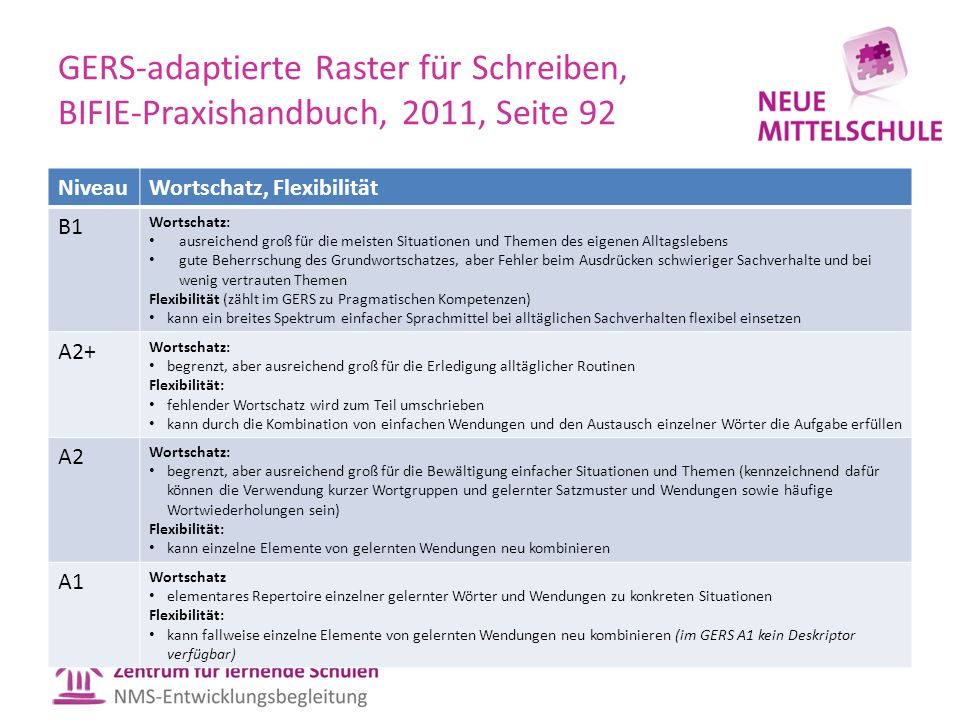 GERS-adaptierte Raster für Schreiben, BIFIE-Praxishandbuch, 2011, Seite 92 NiveauWortschatz, Flexibilität B1 Wortschatz: ausreichend groß für die meis