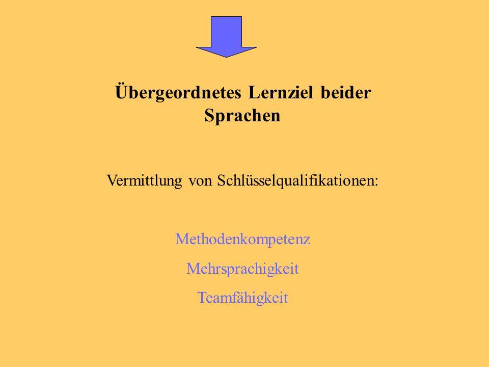 Ziele im Vergleich (II) LateinFranzösisch - - Übersetzung ins Deutsche ist fundamentales Lernziel Latein trainiert daher auch die Muttersprache - - selbstständiger Umgang mit der franz.