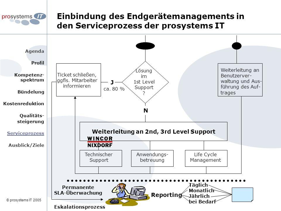 © prosystems IT 2005 Agenda Profil Kompetenz- spektrum Bündelung Kostenreduktion Qualitäts- steigerung Serviceprozess Ausblick/Ziele Lösung im 1st Level Support .