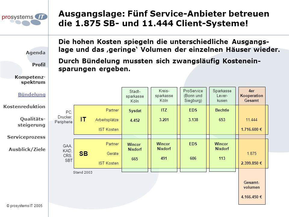 © prosystems IT 2005 Agenda Profil Kompetenz- spektrum Bündelung Kostenreduktion Qualitäts- steigerung Serviceprozess Ausblick/Ziele Die hohen Kosten spiegeln die unterschiedliche Ausgangs- lage und das 'geringe' Volumen der einzelnen Häuser wieder.